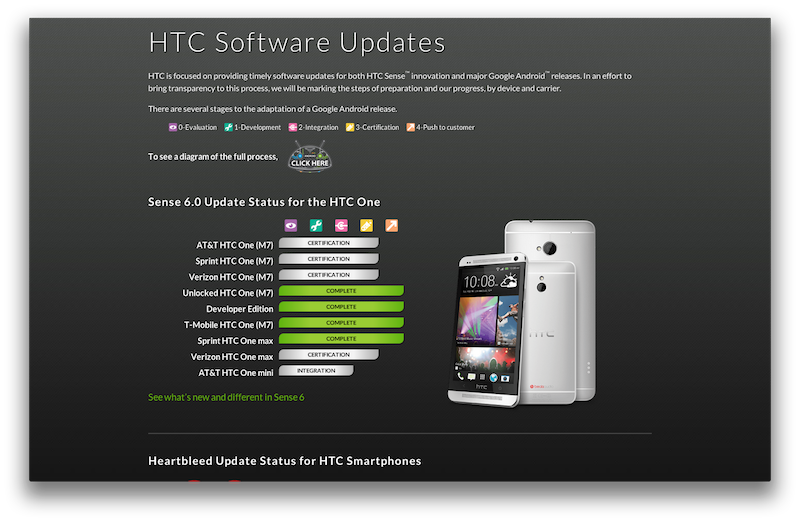 T-Mobile HTC One M7 Sense 6 Update
